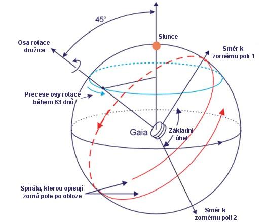 Princip mapování oblohy Gaiou.