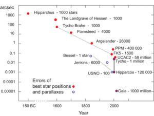 Graf znázorňující vývoj astrometrie od starověku až do moderní doby. Horizontální osa znázorňuje čas a vertikální přesnost měření v úhlových vteřinách. Červené puntíky označují jednotlivé významější astrometrické katalogy či jejich autory a modré kroužky pak měřené paralaxy. Za názvem je pak číslo udávající množství změřených hvězd.