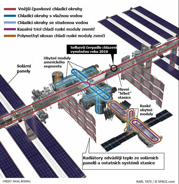 Grafika ukazující systémy chlazení na ISS
