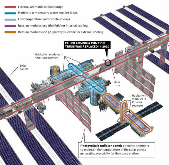 Infografika s vyznačením chladících okruhů na stanici.