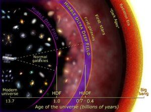 zjednodušený model evoluce našeho vesmíru s časoprostorovým vyznačením záběru obou polí