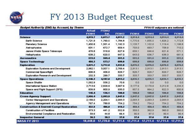 Rozpočet NASA (obrázek zvětšíte kliknutím)