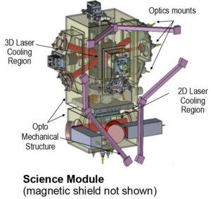 Vědecký modul s odstraněným magnetickým štítem