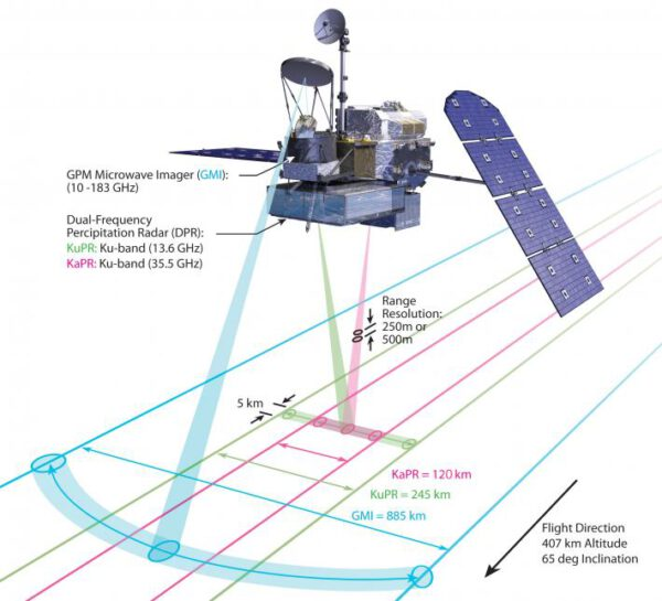 Přehledné zobrazení vědeckých přístrojů na satelitu GPM.