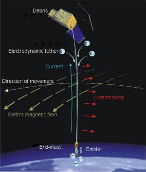 Schéma principu generování proudu a vzniku Lorentzovy síly zdroj: thevoltreport.com