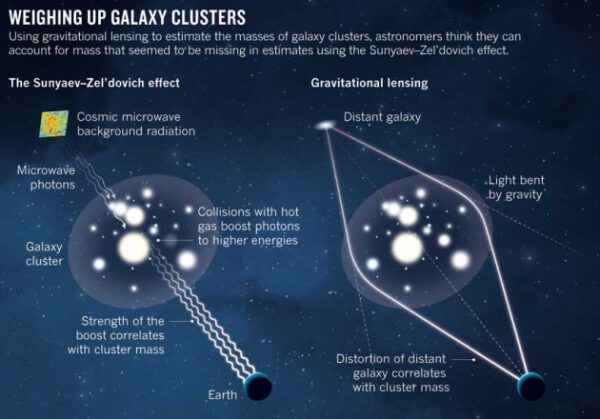 Gravitační čočka a Sunjajev-Zeldovičův efekt
