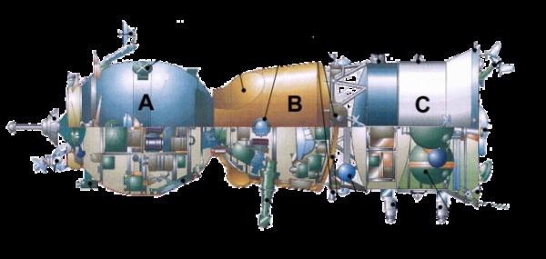 Průřez lodí Sojuz. Posádka sedí v návratovém modulu označeném písmenem B. K dispozici mají orbitální modul (A). Na obrázku vidíme hlavní motor (17) a korekční trysky (18)