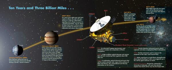 Cesta sondy New Horizon od počátku do plánovaného konce (2006 – 2017/20)