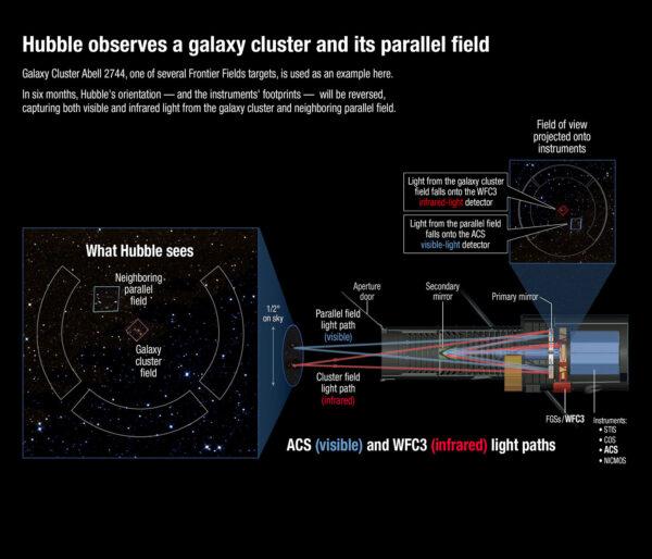 """Diagram znázorňuje směrové dráhy fotonů dopadajících na oba detektory v souběžném čase.Kamera ACS pro viditelné světlo je znázorněna modře, infračervená WCF3 červeně. V levé části obrázku vidíte náhled části oblohy, jež obě kamery zaznamenávají. Po půlroce si kamery snímající obě pole (hraniční a paralelní) vymění pozici o 180°. Tři kruhové pásy po stranách obrázku znázorňují pole FGS - Hubbleových senzorů přesného navádění. Jde o interferometrická palubní čidla která poskytují velmi přesné údaje o směrování tubusu teleskopu. Dva z nich jsou využívána pro přesné nasměrování HST, třetí slouží k astrometrickým měřením. Čidla dosahují takové přesnosti, že jsou využívána k měření hvězdných vzdáleností, k detekci binárních hvězdných systémů, či k detekci exoplanet - jsou totiž schopna detekovat """"kývavý"""" pohyb hvězdy v důsledku vzájemného oběhu kolem společného těžiště hvězda-planeta. Kvůli své citlivosti mohou být v provozu jen pokud je teleskop nasměrován pod úhlem 50° a větším vůči Slunci. Jejich vzájemná poloha montáže v teleskopu činí 90°."""