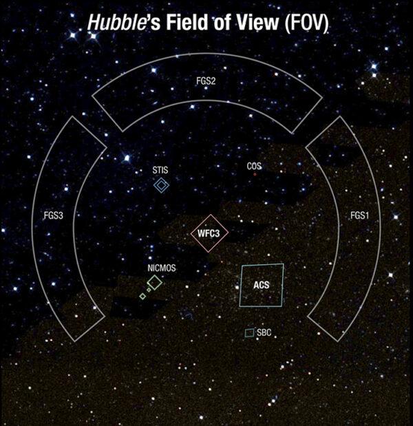 """Ilustrace rozložení zorných polí všech HST detektorů. Po stranách už zmíněné senzory FGS 1-3, kromě ACS a WCF3, dále zorné pole spektrometru NICMOS (Near Infrared Camera and Multi-Object Spectrometer), Space Telescope Imaging Spectrograph (STIS) a Cosmic Origins Spectrograph (COS). Ze všech těchto přístrojů se programu Frontier/Parallel fields účastní pouze ACS a WCF3. Poslední pole SBC (Solar Blind Channel) je součástí detektoru ACS a zachycuje nízkoenergetické fotony v ultrafialovém oboru (115–170 nm). Jeho prostorové rozlišení je 0.030"""" na pixel a zorné pole dosahuje 25""""×25"""". Jde vlastně o další součást spektrografu STIS."""