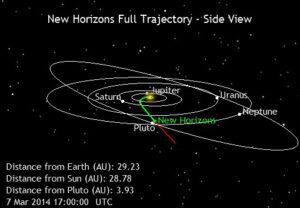 Trajektorie sondy New Horizons