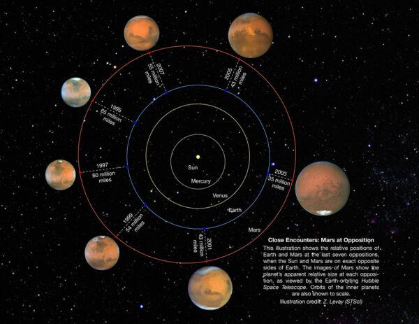 Ilustrace vzájemné pozice obou planet za posledních sedm marsovských opozic (1995 - 2007). Opozice nastává, když tři tělesa leží podél přímky Slunce - Země - Mars. Z našeho pohledu je Mars na obloze přesně na opačné straně, než v tu dobu sluneční disk. V té době můžeme Mars pozorovat plně nasvícen (podobně jako Měsíc v úplňku). Orbitální dráhy planet jsou vyobrazeny ve skutečném měřítku.