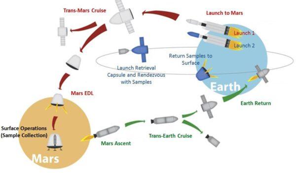 Takto by měla probíhat doprava vzorků z Marsu na Zemi v režii SpaceX.