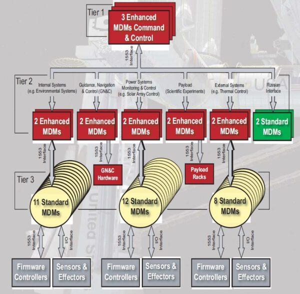 Diagram ukazující pyramidovou strukturu systému MDM