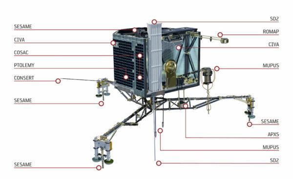 Rozmístění přístrojů na pouzdru Philae