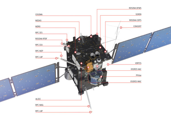Rozmístění přístrojů na sondě Rosetta.