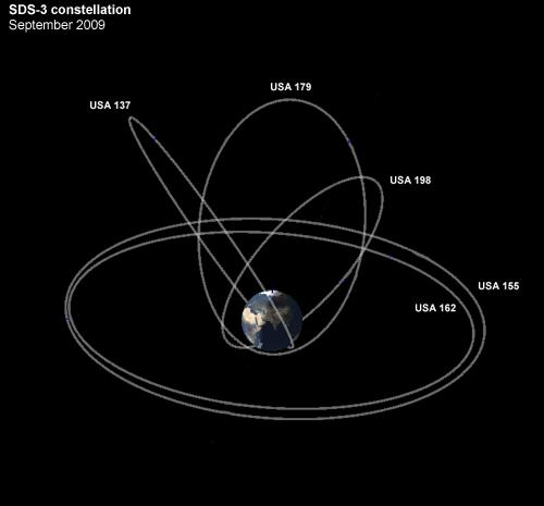 Oběžné dráhy satelitů systému SDS