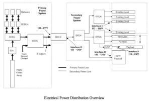 Schéma elektrického systému ISS.