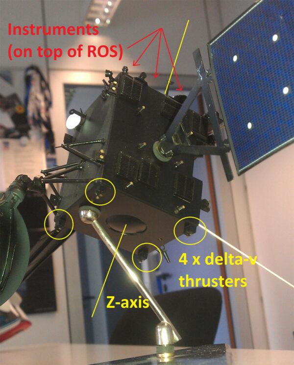 Vyobrazení čtyř trysek, které se použijí pro brzdící manévry. Trysky se nachází na druhé straně sondy než přístroje a jsou srovnány s osou z.