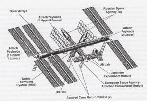 """Verze ISS, která byla na stole po nekonečných odkladech Zvezdy: se dvěma moduly FGB (""""Russian Space Agency Tug"""")."""
