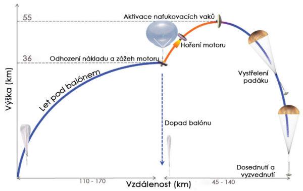 Diagram ukazující průběh zkoušky