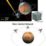 Marsovská obdoba sítě TRDS vytvořená z cubesatů zdroj:caltech.edu
