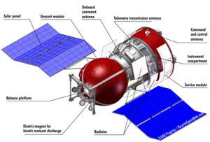 Foton-M vychází z osvědčený technologií Vostoku