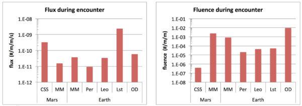 Vertikální sloupky znamenají četnost roje částic komety C/ 2013 A1 (CSS) v porovnání s průměrným meteorickým pozadím v jakoukoli dobu (MM), současným meteorickým rojem Perseid (Per), Leonid (Leo), obzvláště silného roje Leonid mezi lety 1999 – 2002 (Lst) a dopady pozemského kosmického smetí v důsledku vesmírného výzkumu (OD).