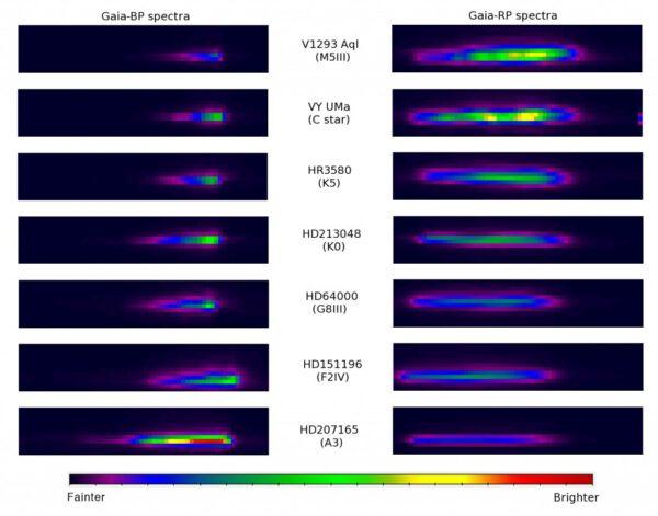 Ukázka spekter s nízkým rozlišením pořízených fotometry BP a RP pro sedm jasnějších hvězd. Kredit: ESA/Gaia/DPAC/Airbus DS.