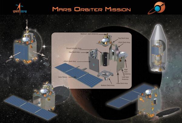 Grafické schéma první indické marsovské sondy MOM