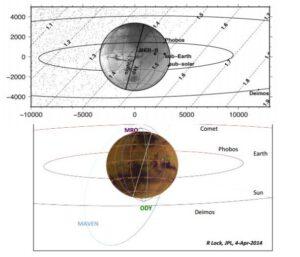 Pohled na planetu a její satelity ze směru, ze kterého dorazí částice 95 minut po největším přiblížení jádra komety k Marsu s vyznačenými oběžnými drahami obou měsíců Phobos, Deimos a třech sond: Mars Odyssey, MRO a MAVEN.