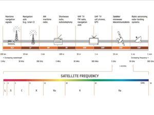 Přehled satelitních frekvenčních pásem. Vyšší pásma mají výhodu většího vlnového rozsahu, ale zase jsou náchylná k atmosferickému rušení. Kredit: ESA
