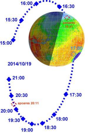Takto by vypadala dráha sondy Mars Express bez úpravy