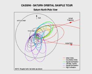 Divoká oběžná dráha sondy Cassini kolem Saturnu