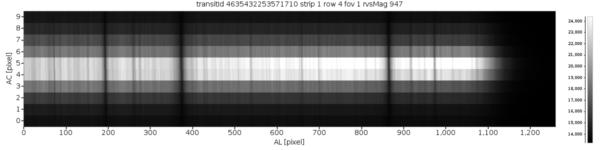Příklad spektra hvězdy získaného spektrometrem RVS. Tři význačné absorpční čáry patří vápníku. RVS je přístrojem nejvíce postiženým rozptýleným světlem. Kredit: ESA/Pasquale Panuzzo.