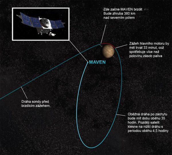 Infografika příletu sondy MAVEN k Marsu