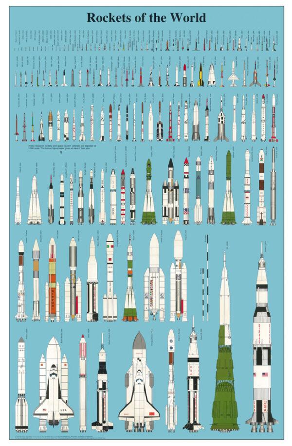 Rakety světa