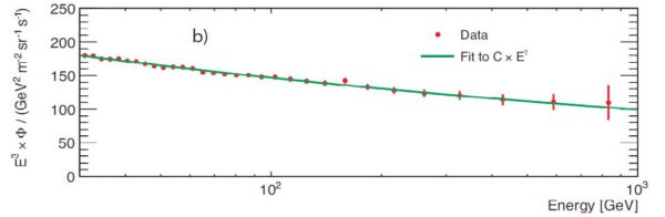 Kombinovaný tok elektronů a pozitronů vynásobený E^3 v porovnání s energií.