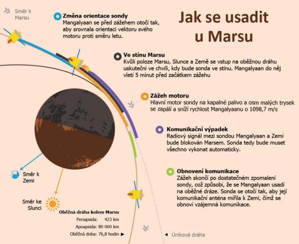 Zážeh sondy Mangalyaan pro vstup na oběžnou dráhu Marsu