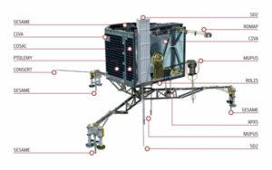 rozmístění vědeckých a měřících přístrojů modulu Philae Kredit: ESA