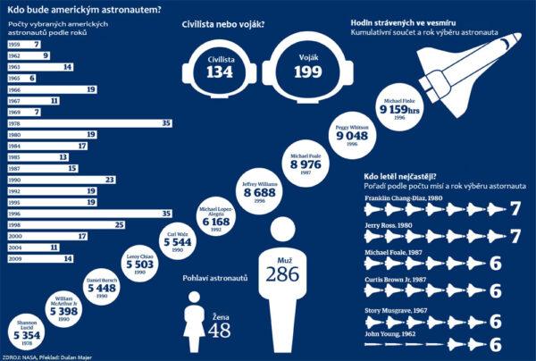 Statistické zajímavosti o amerických astronautech