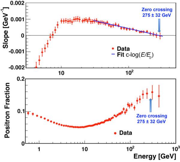 Horní graf ukazuje podíl pozitronů měřený AMS (červené tečky) a rovnou čáru, která odpovídá jejich nejvyšším energiím (modrá čára). Data ukazují, že na 275+32 GeV dosáhnou nulové úrovně.Spodní graf ukazuje podíl měřených pozitronů jako poměr jejich energie vůči poloze maxima. Nikde nejsou ostré přechody.
