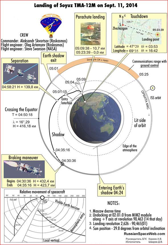 Infografika popisující cestu Sojuzu od ISS na Zemi