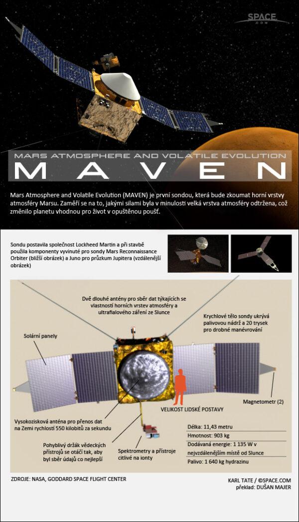 Infografika o americké sondě MAVEN