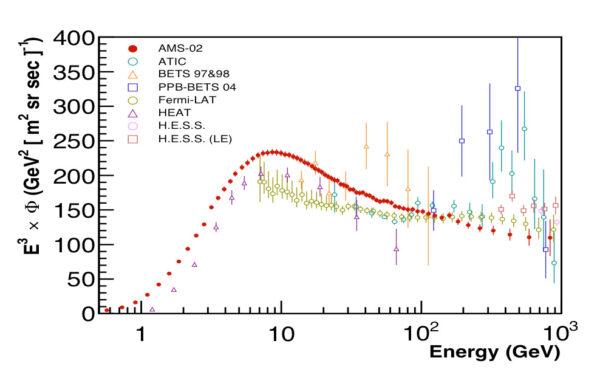 Kombinovaný tok elektronů a pozitronů změřený pomocí AMS vynásobený E^3 společně s výsledky dřívějších experimentů