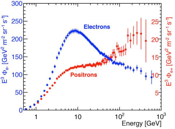 Tento graf zvýrazňuje rozdíl mezi tokem elektronů (modré tečky, levá osa) a tokem pozitronů (červené tečky pravá osa).