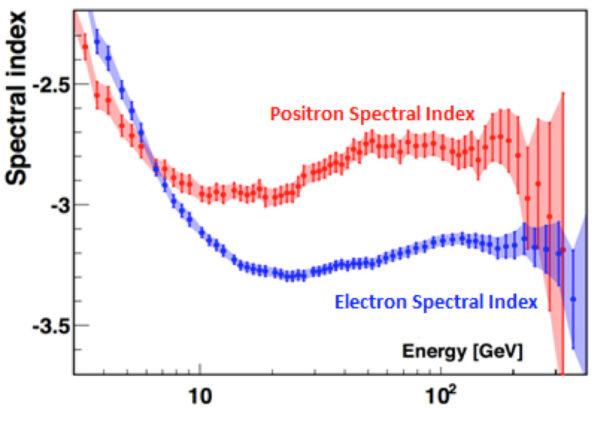 Spodní graf ukazuje spektrální indexy toku elektronů a pozitronů ve vztahu k energii.