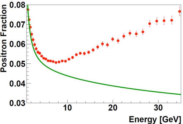 Podíl pozitronů zachycených AMS (červené tečky) v porovnání s očekávanými srážkami obyčejných částic. Nad energií 8 GeV podíl pozitronů roste, což ukazuje na jejich nové zdroje.