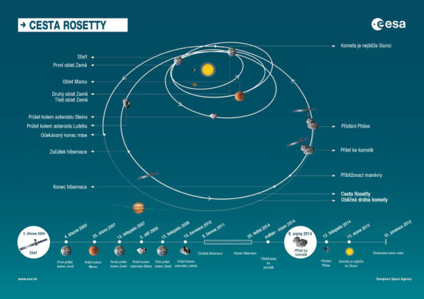 Mise sondy Rosetta
