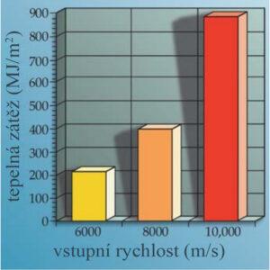 Porovnání tepelného namáhání při různých rychlostech